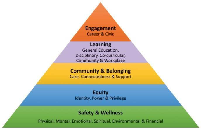 Holistic Wellness Integrative Learning Cal State Monterey Bay