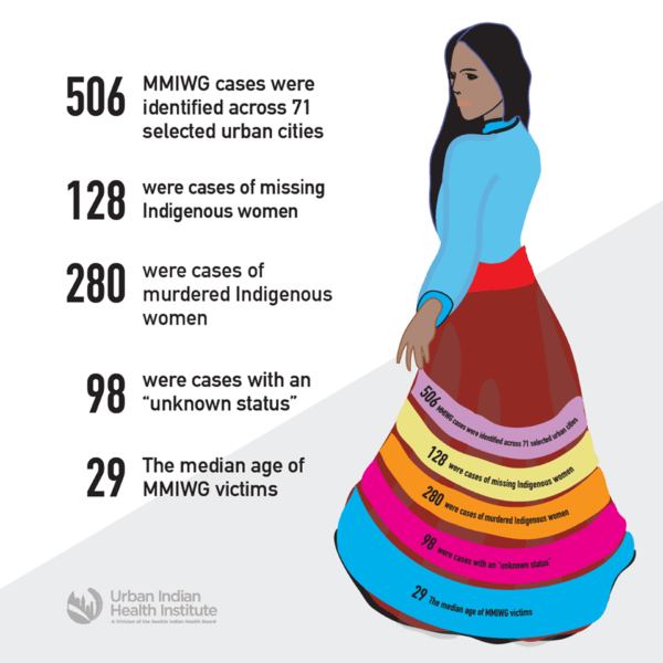 graphic of genocide from urban indian health foundation
