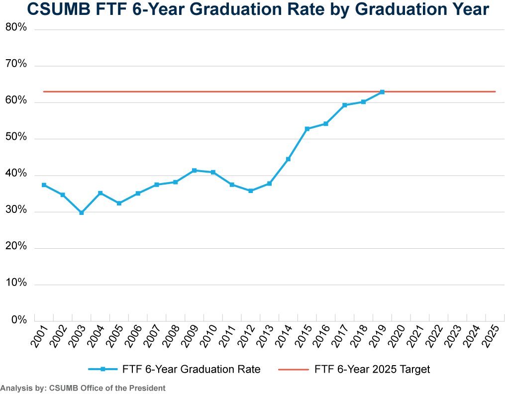 Graph of CSUMB FTF 6-Year Graduation Rate by Graduation Year. See tables below.