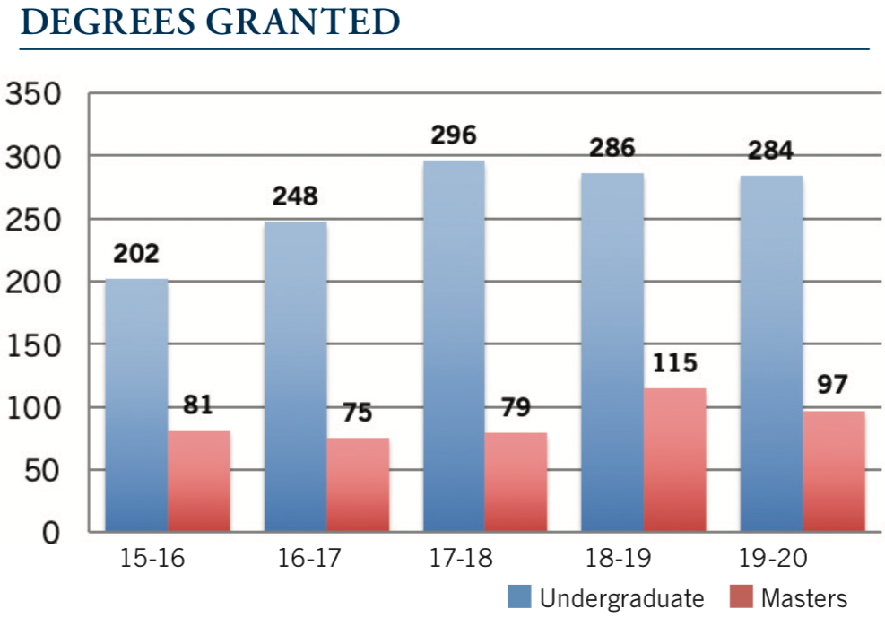Bar graph showing degrees granted for each academic year from 2015 to 2020.